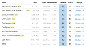 Polls 8.5.16