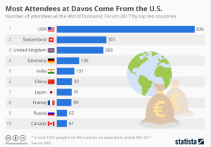 davos-attendees-2017