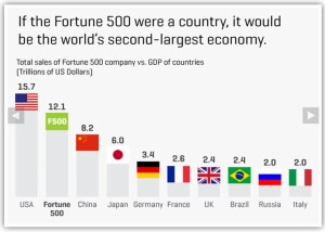 fortune500-as-a-country
